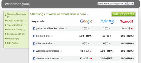 Keyword ranking report by KPMRS